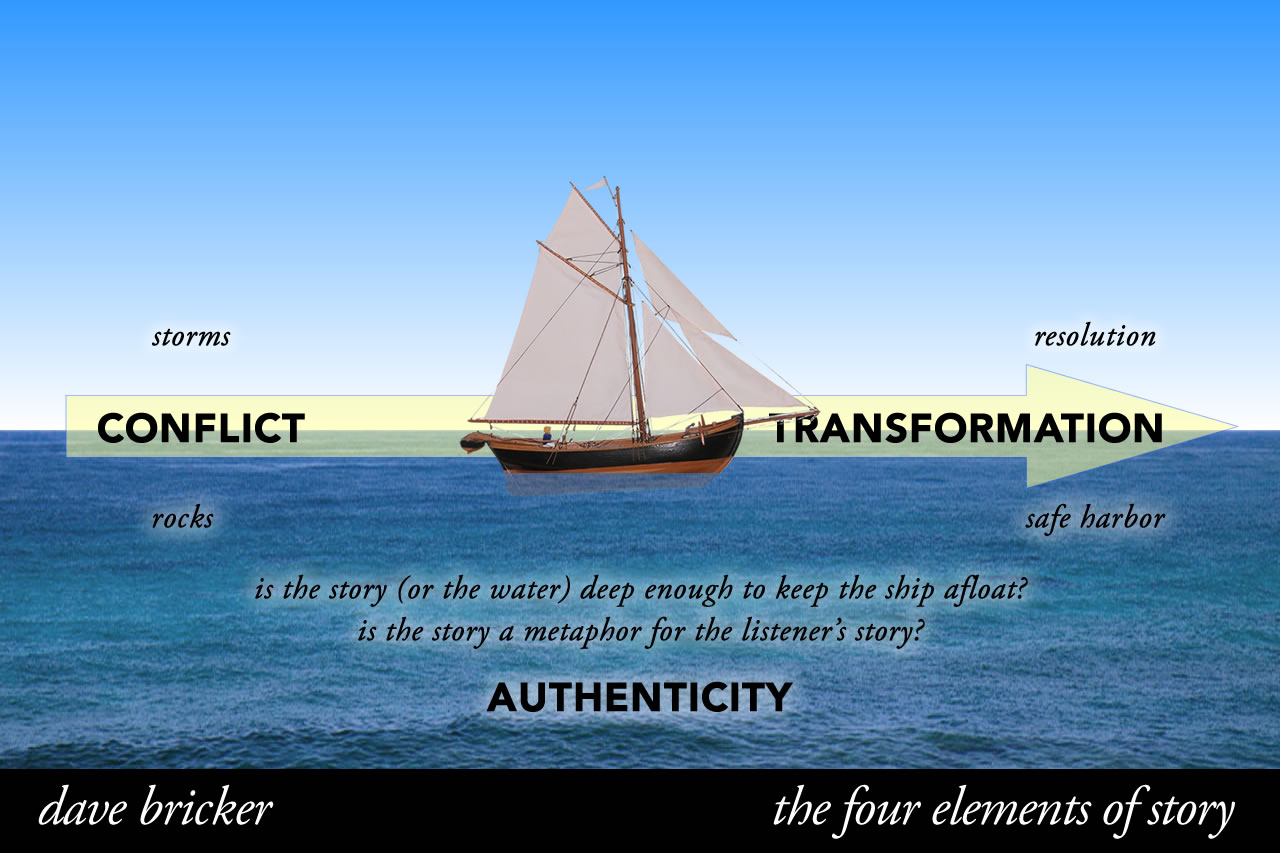 Story Elements - Authenticity