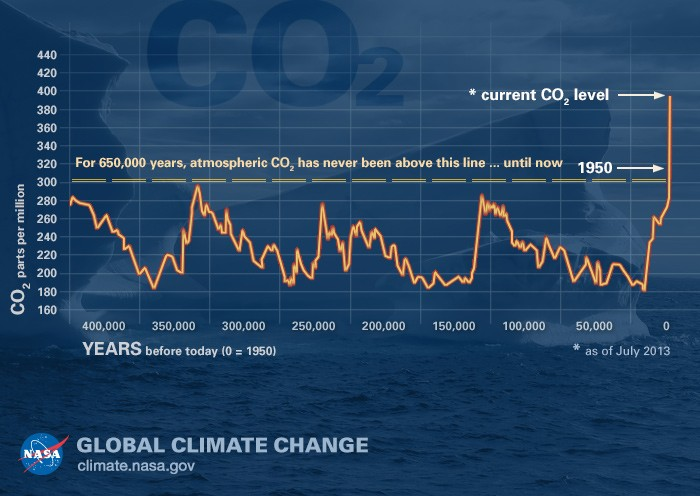confirmation bias - graph of CO2